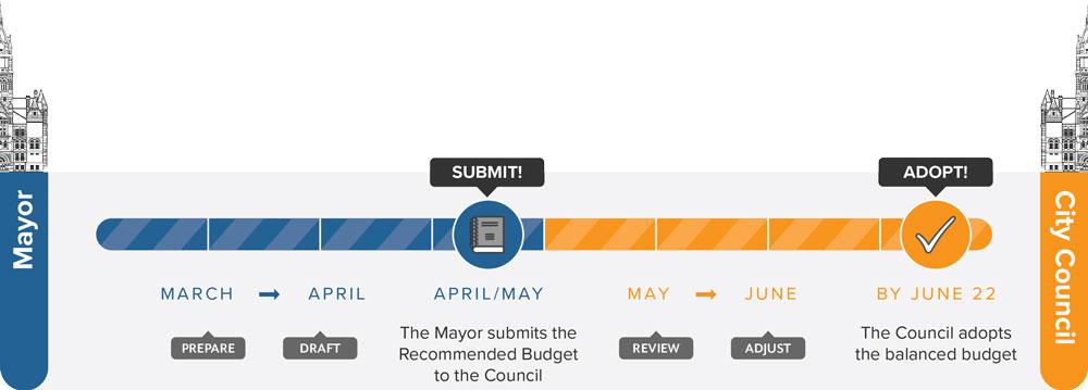 SLC Budget Timeline Graphic