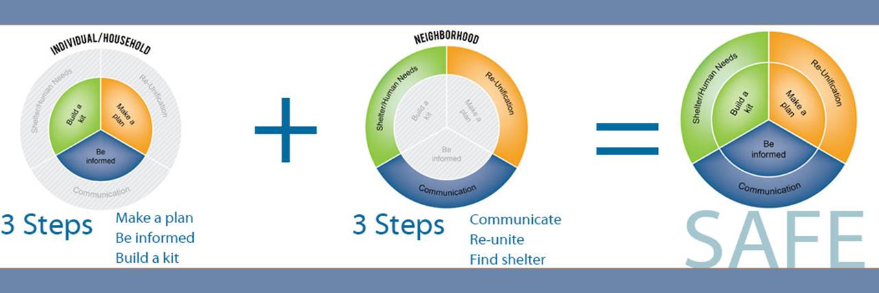 Community Preparedness Logo